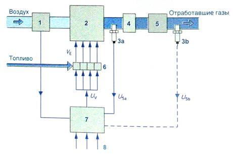 33 – Функциональная схема