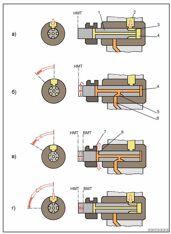 Рисунок 9 – Схема процесса